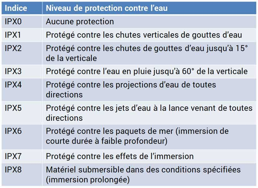 Table des indices de protection IP